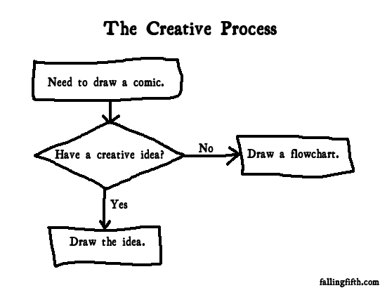 The Creative Process Falling Fifth